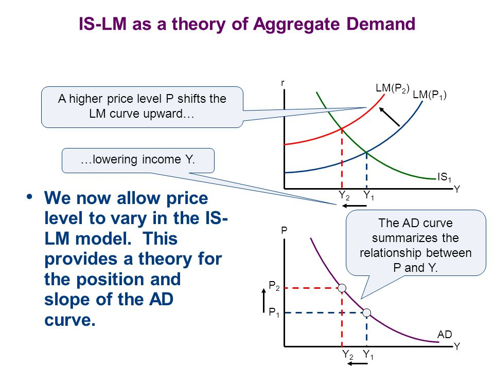 IS-LM as a theory of Aggregate Demand We now allow price level to vary in the IS- LM model. This provides a theory for the position and slope of the A