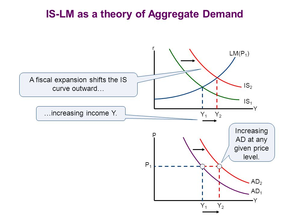 IS-LM as a theory of Aggregate Demand Y LM(P 1 ) Y1Y1 r IS 1 IS 2 Y2Y2 Y Y2Y2 AD 1 Y1Y1 P A fiscal expansion shifts the IS curve outward… …increasing