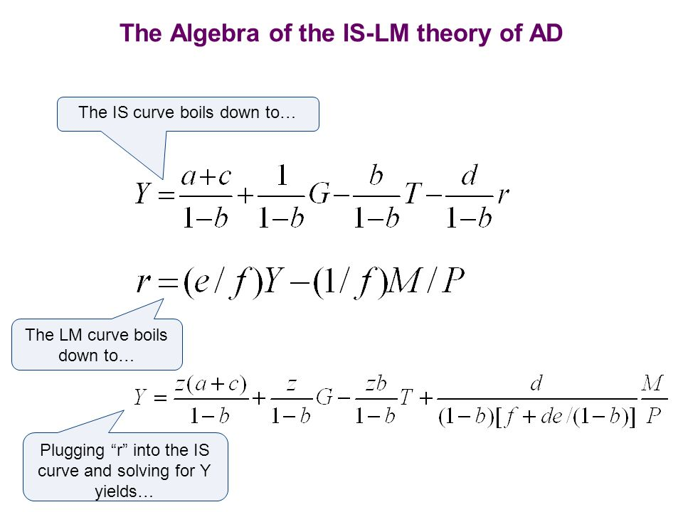 The Algebra of the IS-LM theory of AD The IS curve boils down to… The LM curve boils down to… Plugging r into the IS curve and solving for Y yields…