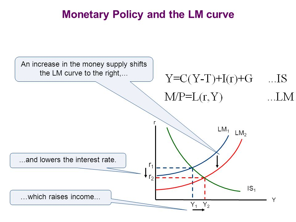 Monetary Policy and the LM curve Y LM 1 Y1Y1 r1r1 r IS 1 An increase in the money supply shifts the LM curve to the right,... LM 2 r2r2 Y2Y2 …which ra