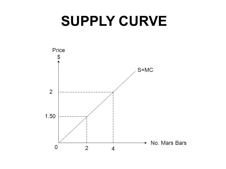 SUPPLY CURVE No. Mars Bars Price $ 1.50 2 4 0 2 S=MC