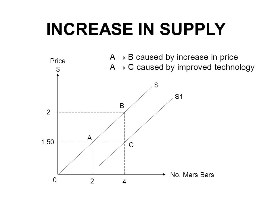 INCREASE IN SUPPLY A B caused by increase in price A C caused by improved technology No. Mars Bars Price $ 1.50 2 4 0 2 S B A C S1