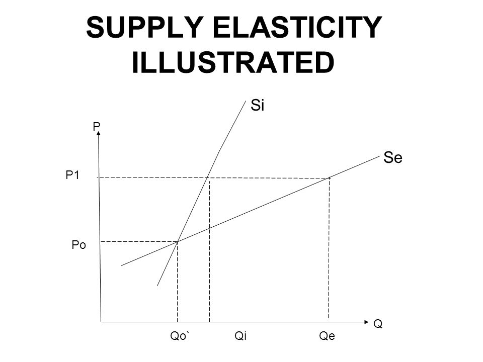 SUPPLY ELASTICITY ILLUSTRATED Q P Po Qi P1 Qo`Qe Si Se