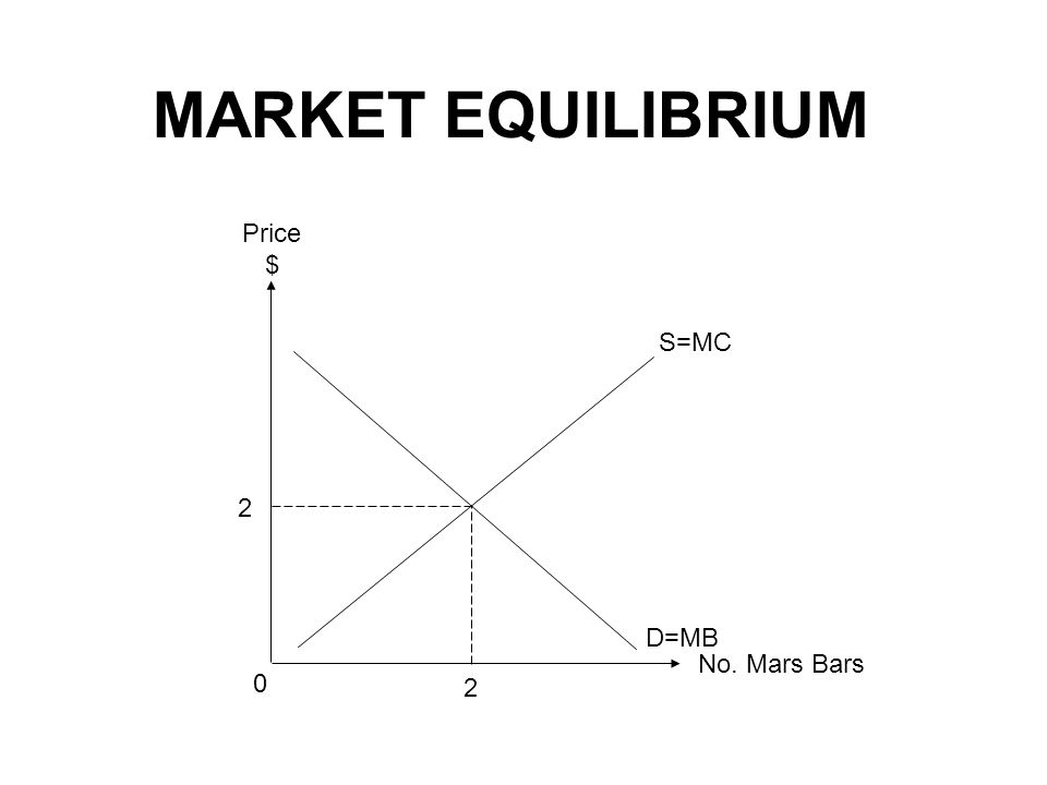 MARKET EQUILIBRIUM No. Mars Bars Price $ 2 0 2 S=MC D=MB