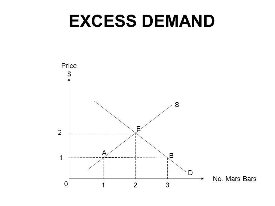 EXCESS DEMAND No. Mars Bars Price $ 1 2 0 2 13 A B E D S