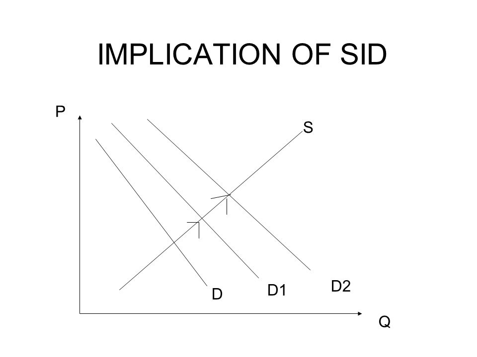 IMPLICATION OF SID Q P S D D1 D2