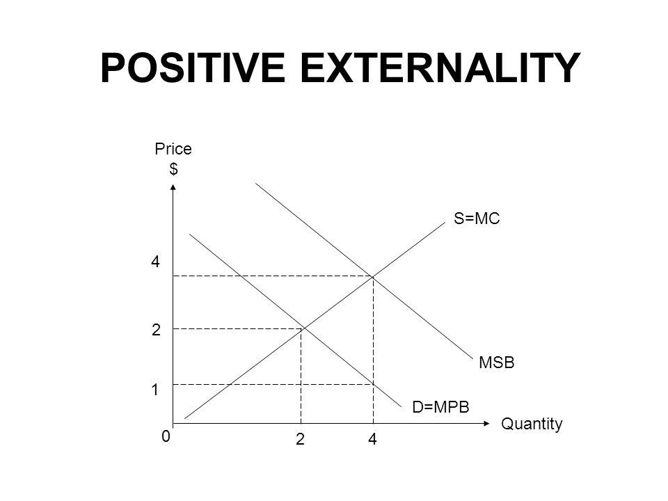 Quantity Price $ 2 0 2 S=MC D=MPB POSITIVE EXTERNALITY 4 4 MSB 1