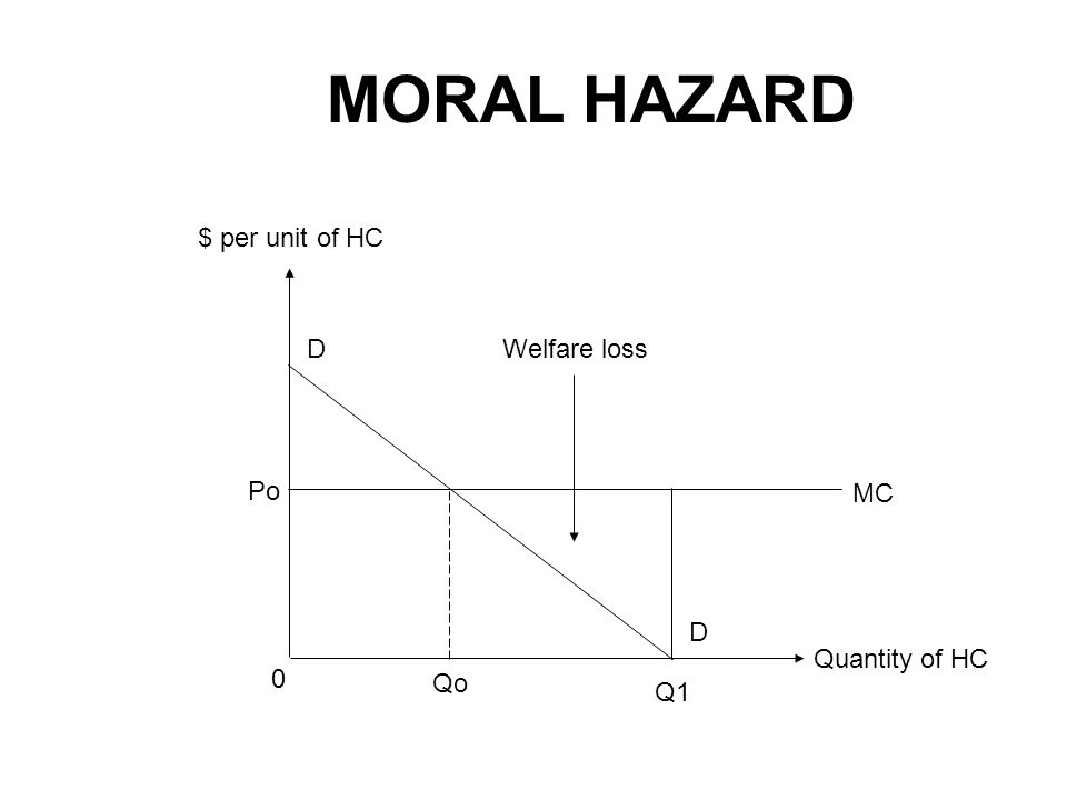 Quantity of HC $ per unit of HC Qo 0 Po D Q1 Welfare loss MC D MORAL HAZARD