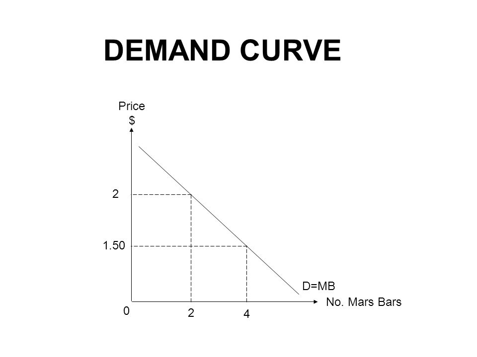 DEMAND CURVE No. Mars Bars Price $ 1.50 2 4 0 2 D=MB
