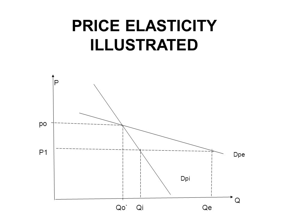 PRICE ELASTICITY ILLUSTRATED Q P P1 Qi po Qo`Qe Dpe Dpi
