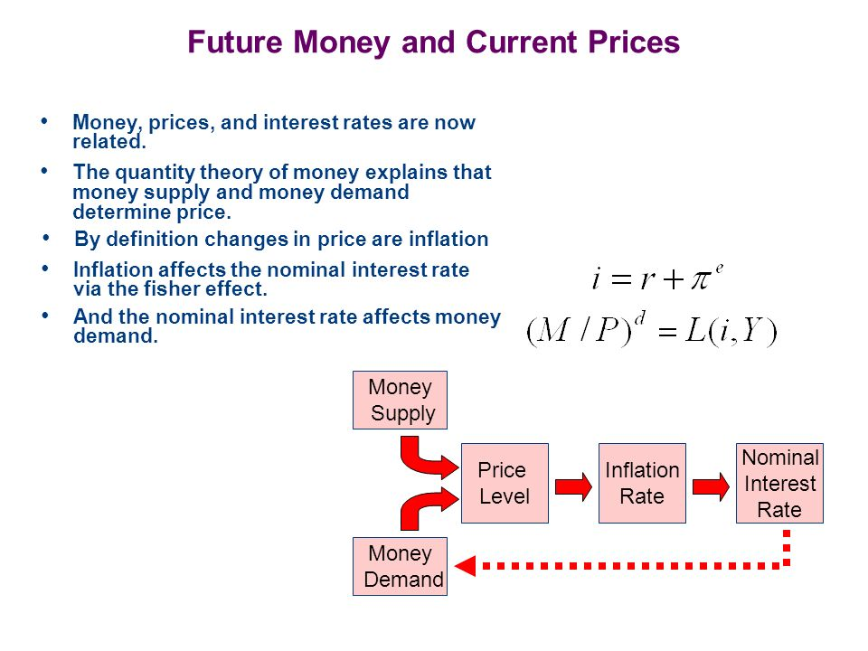 Conclusions In this section we introduced the quantity theory of money and the relationship between money supply and inflation.
