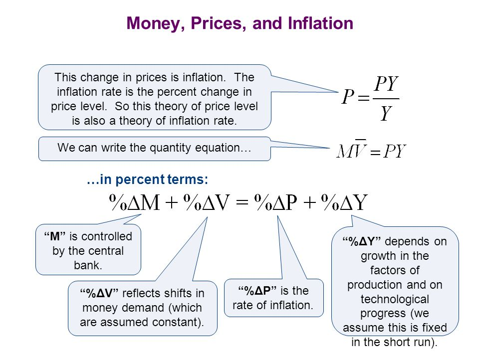 Money, Prices, and Inflation So, the quantity theory of money states that the central bank, which controls the money supply, has ultimate control over the rate of inflation.
