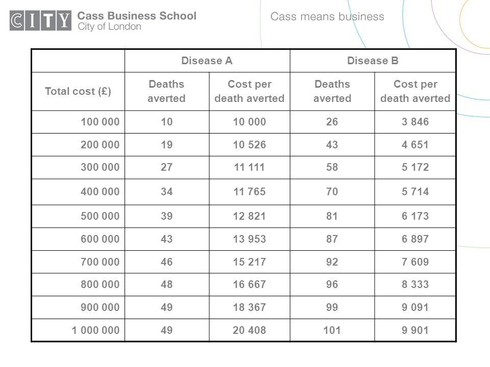 Disease ADisease B Total cost (£) Deaths averted Cost per death averted Deaths averted Cost per death averted 100 0001010 000263 846 200 0001910 52643