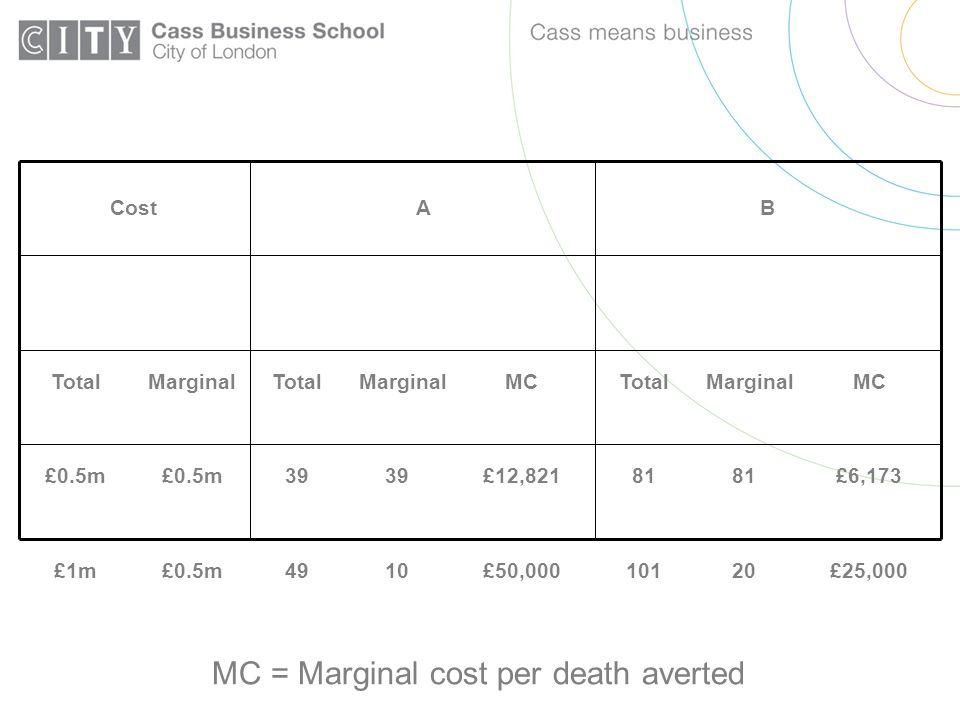 £25,000 £6,173 MC £50,000 £12,821 MC 2010 8139 Marginal £0.5m Marginal 10149£1m 8139£0.5m Total BACost MC = Marginal cost per death averted