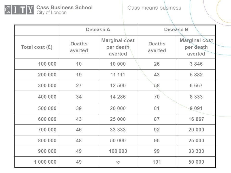 Disease ADisease B Total cost (£) Deaths averted Marginal cost per death averted Deaths averted Marginal cost per death averted 100 0001010 000263 846