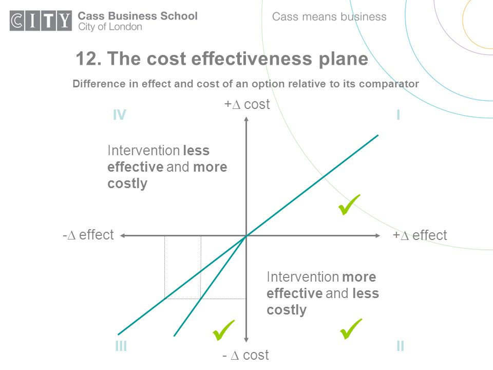 12. The cost effectiveness plane Difference in effect and cost of an option relative to its comparator + effect + cost - effect - cost Intervention le