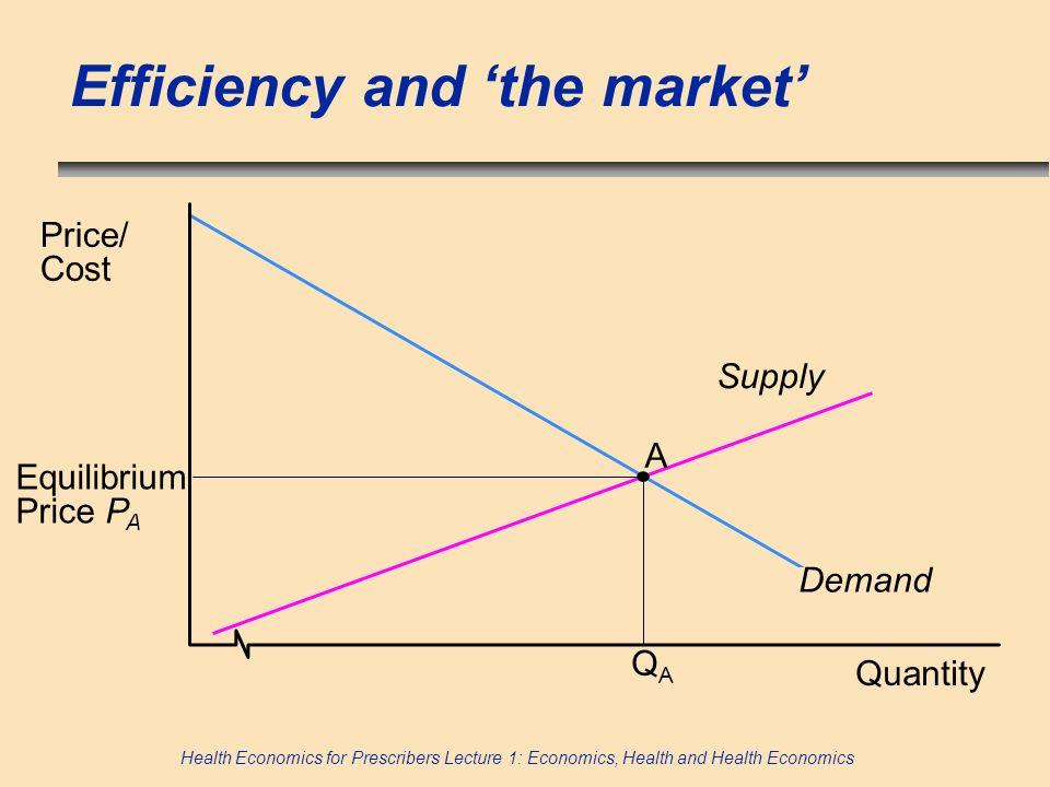 Health Economics for Prescribers Lecture 1: Economics, Health and Health Economics Efficiency and the market Quantity Price/ Cost A Demand Supply QAQA