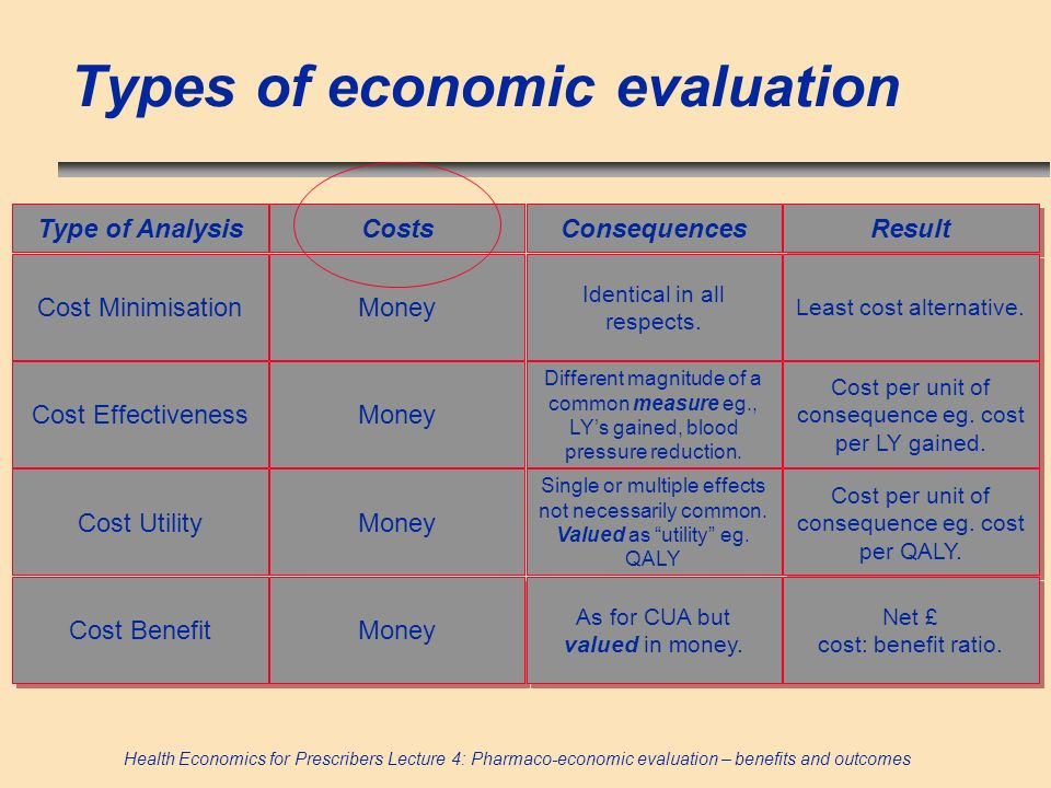 Health Economics for Prescribers Lecture 4: Pharmaco-economic evaluation – benefits and outcomes Types of economic evaluation Type of Analysis Result ConsequencesCosts Cost Minimisation Cost Benefit Cost Utility Cost Effectiveness Money Single or multiple effects not necessarily common.