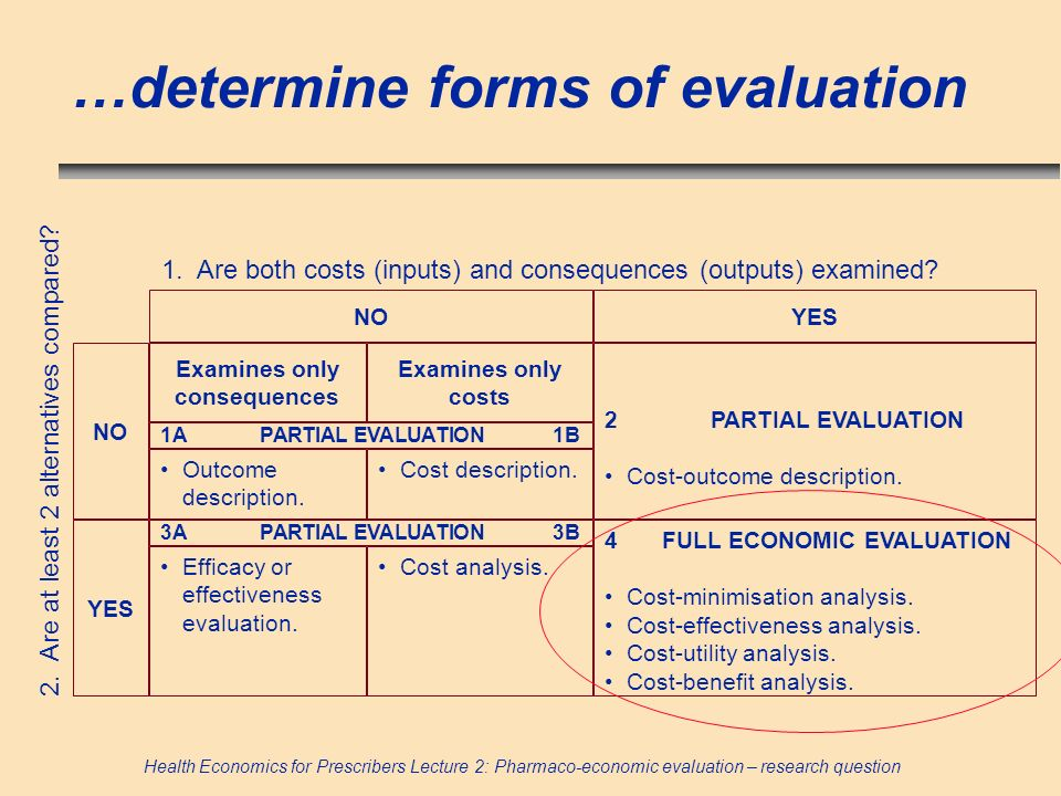 Health Economics for Prescribers Lecture 2: Pharmaco-economic evaluation – research question …determine forms of evaluation NOYES Examines only conseq