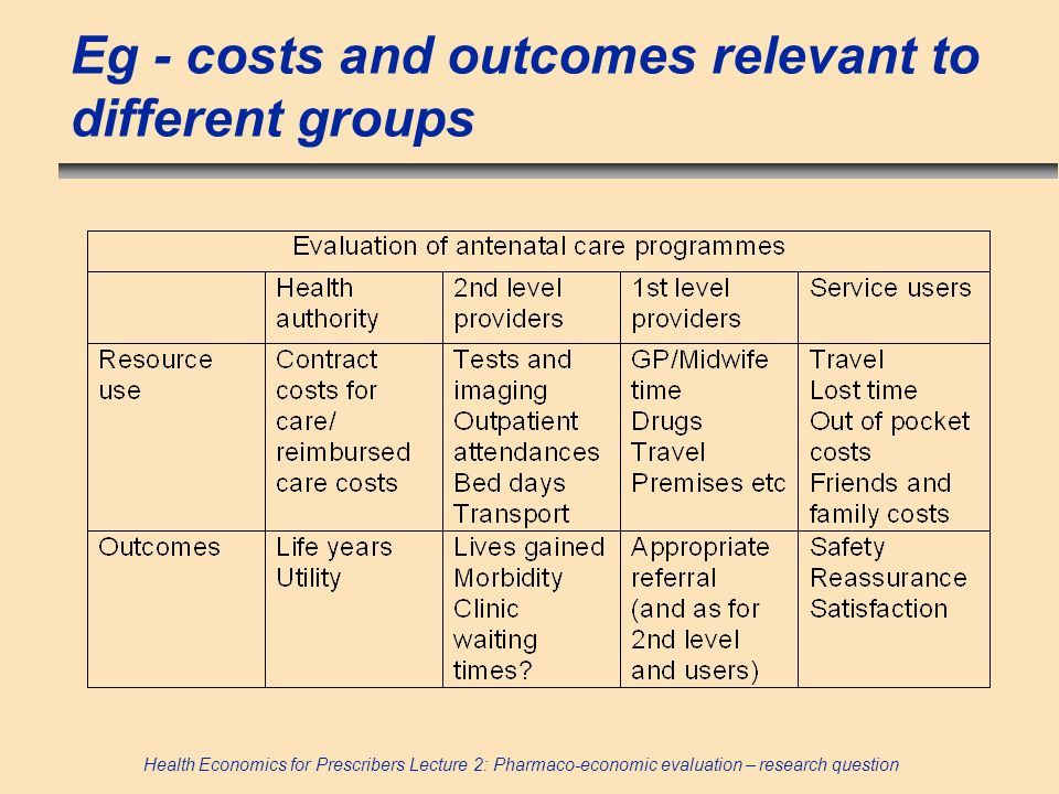 Health Economics for Prescribers Lecture 2: Pharmaco-economic evaluation – research question Eg - costs and outcomes relevant to different groups