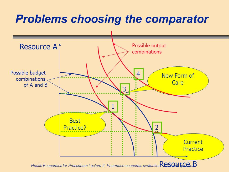 Health Economics for Prescribers Lecture 2: Pharmaco-economic evaluation – research question Problems choosing the comparator Best Practice? Current P