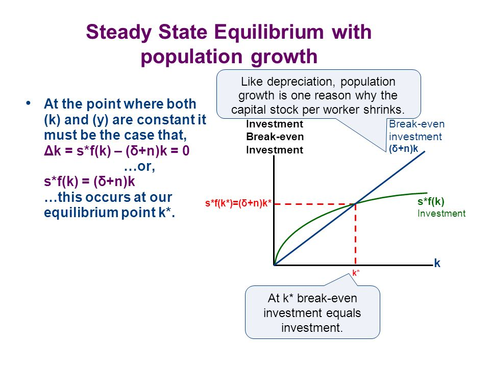 Steady State Equilibrium with population growth At the point where both (k) and (y) are constant it must be the case that, Δk = s*f(k) – (δ+n)k = 0 …o