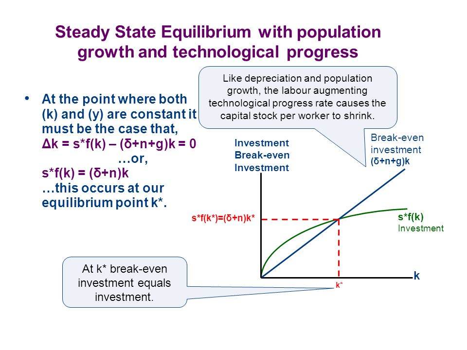 Steady State Equilibrium with population growth and technological progress At the point where both (k) and (y) are constant it must be the case that,