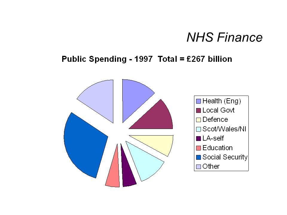 NHS Finance