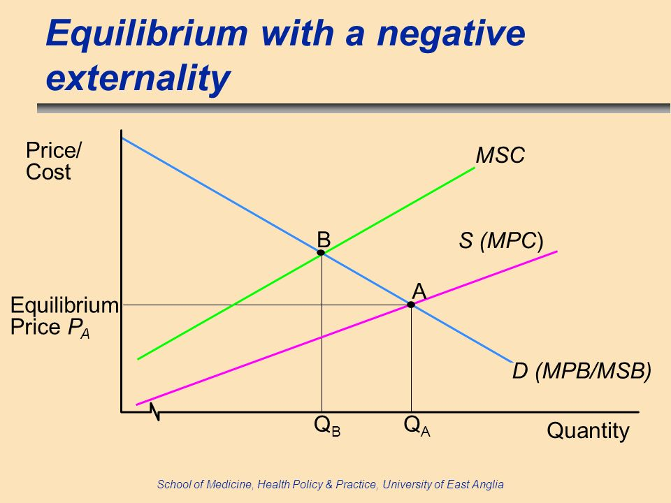 School of Medicine, Health Policy & Practice, University of East Anglia Equilibrium with a negative externality Quantity Price/ Cost B A D (MPB/MSB) S (MPC) MSC QBQB QAQA Equilibrium Price P A