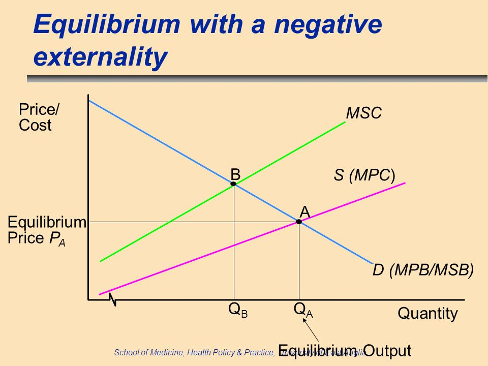 School of Medicine, Health Policy & Practice, University of East Anglia Equilibrium with a negative externality Quantity Price/ Cost B A D (MPB/MSB) S (MPC) MSC Equilibrium Output QBQB QAQA Equilibrium Price P A