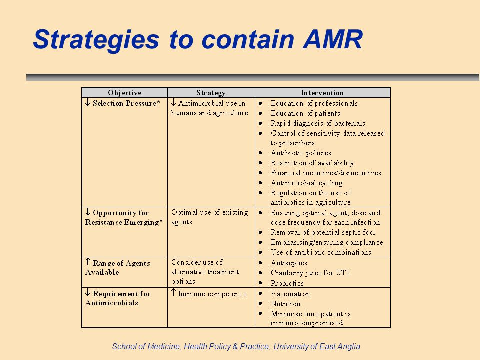 School of Medicine, Health Policy & Practice, University of East Anglia Strategies to contain AMR