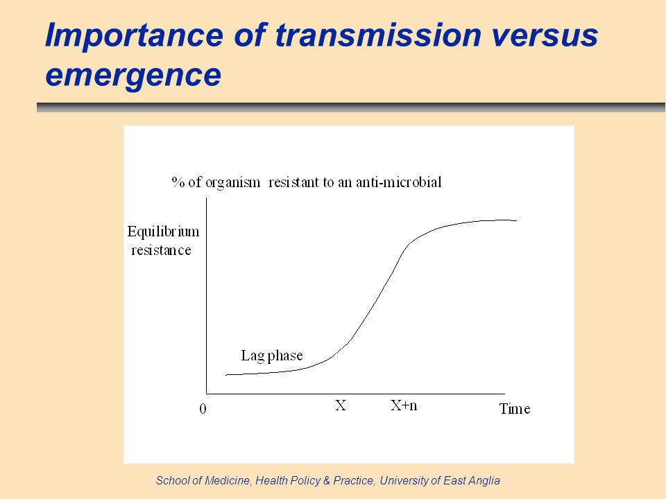 School of Medicine, Health Policy & Practice, University of East Anglia Importance of transmission versus emergence