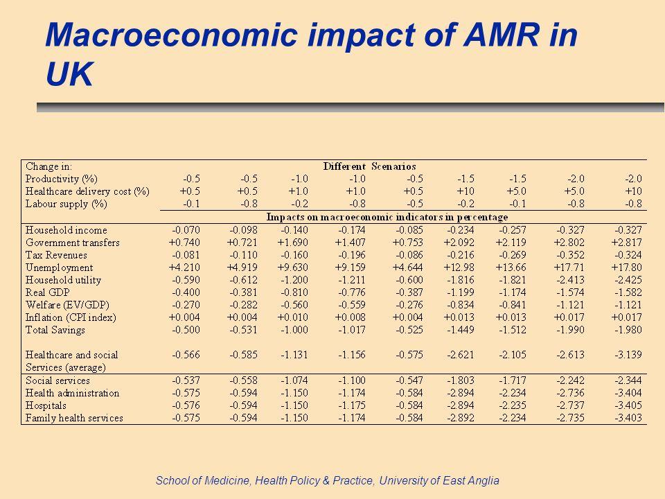 School of Medicine, Health Policy & Practice, University of East Anglia Macroeconomic impact of AMR in UK