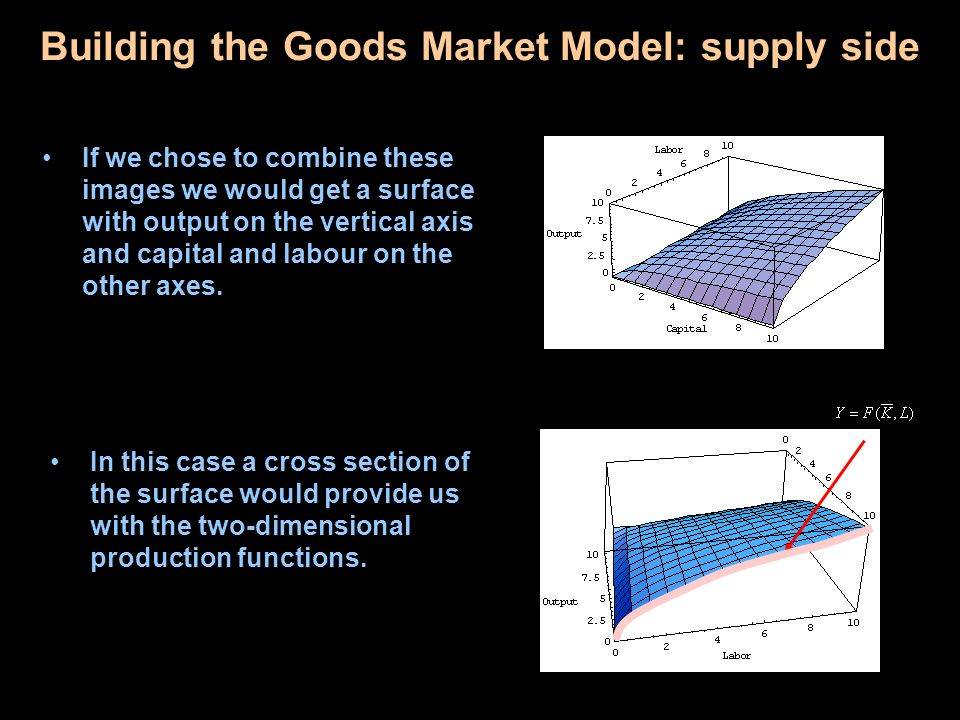 If we chose to combine these images we would get a surface with output on the vertical axis and capital and labour on the other axes. Building the Goo