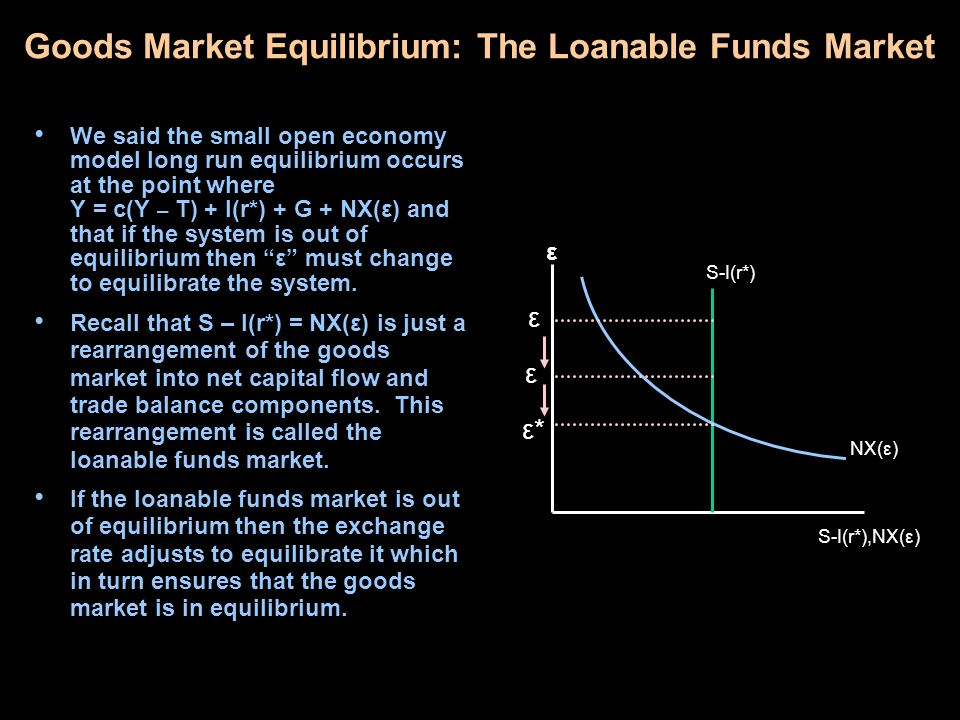 Goods Market Equilibrium: The Loanable Funds Market We said the small open economy model long run equilibrium occurs at the point where Y = c(Y – T) +