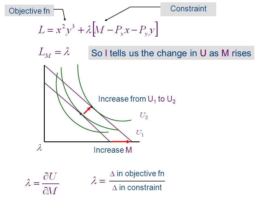 So l tells us the change in U as M rises Increase M Increase from U 1 to U 2 in constraint Constraint Objective fn in objective fn