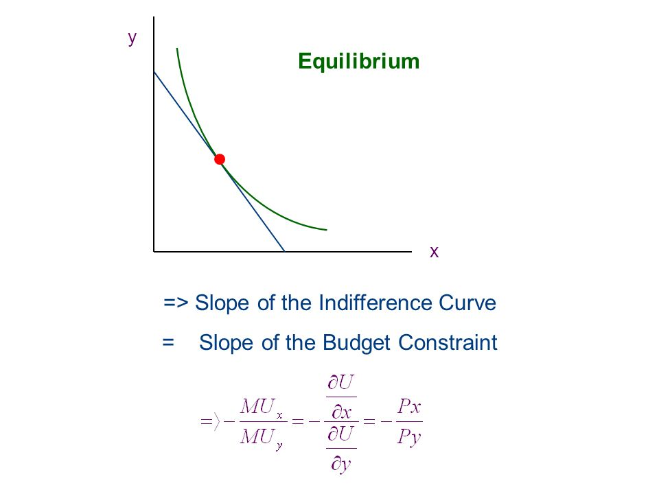 => Slope of the Indifference Curve = Slope of the Budget Constraint Equilibrium x y