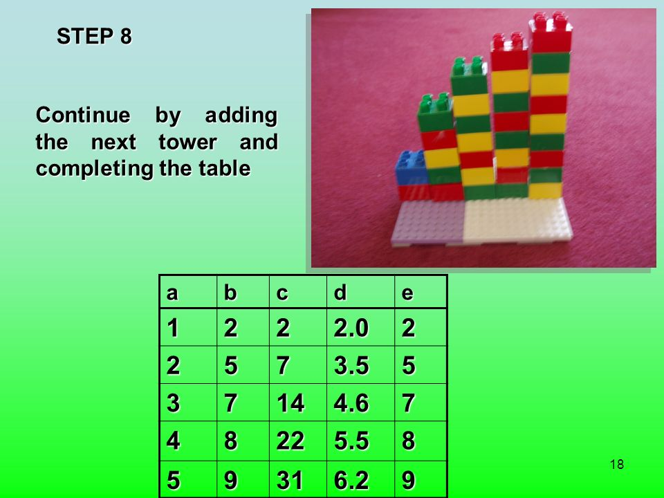 18 STEP 8 abcde1222.02 2573.55 37144.67 48225.58 59316.29 Continue by adding the next tower and completing the table
