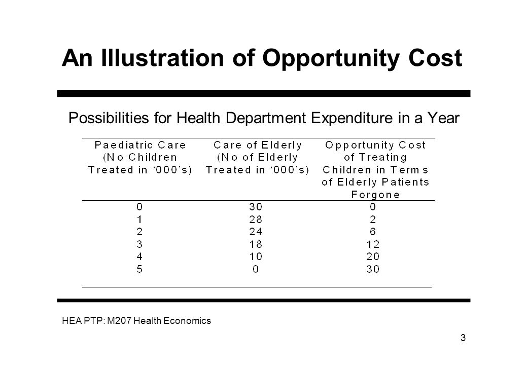 HEA PTP: M207 Health Economics 3 An Illustration of Opportunity Cost Possibilities for Health Department Expenditure in a Year