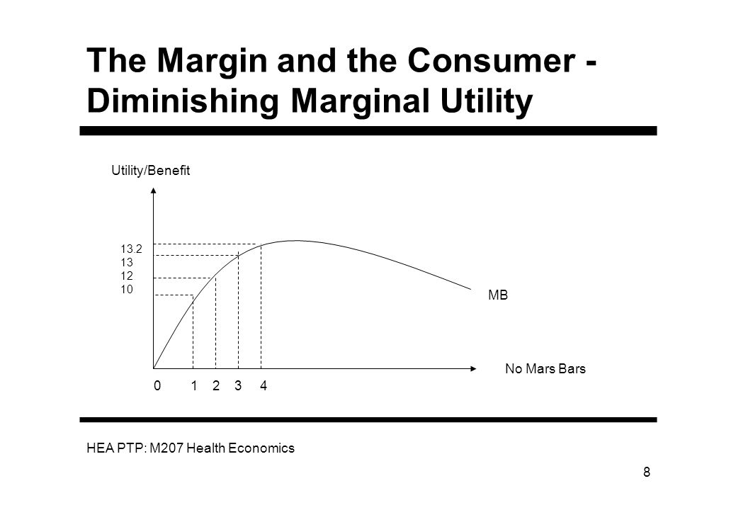 HEA PTP: M207 Health Economics 8 The Margin and the Consumer - Diminishing Marginal Utility Utility/Benefit No Mars Bars MB 13.2 13 12 10 0 1 2 3 4