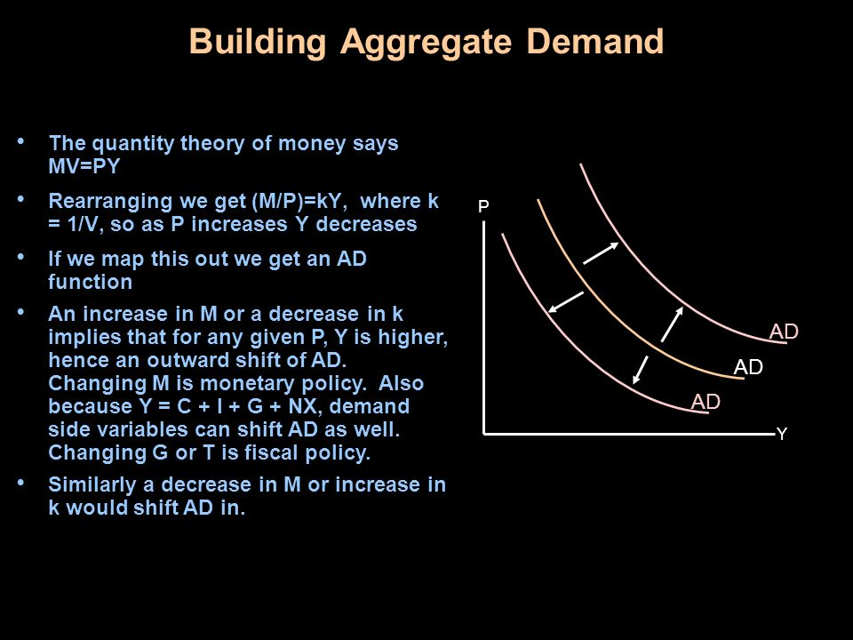Building Aggregate Demand The quantity theory of money says MV=PY Rearranging we get (M/P)=kY, where k = 1/V, so as P increases Y decreases If we map this out we get an AD function Y P AD An increase in M or a decrease in k implies that for any given P, Y is higher, hence an outward shift of AD.