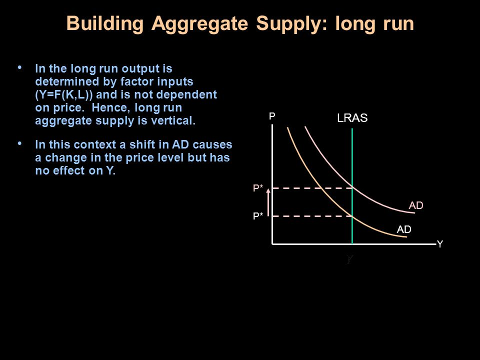 Building Aggregate Supply: long run In the long run output is determined by factor inputs (Y=F(K,L)) and is not dependent on price.