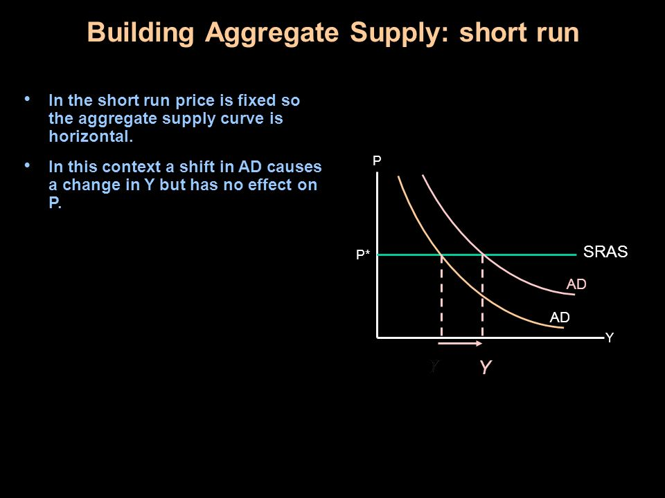 Building Aggregate Supply: short run In the short run price is fixed so the aggregate supply curve is horizontal.