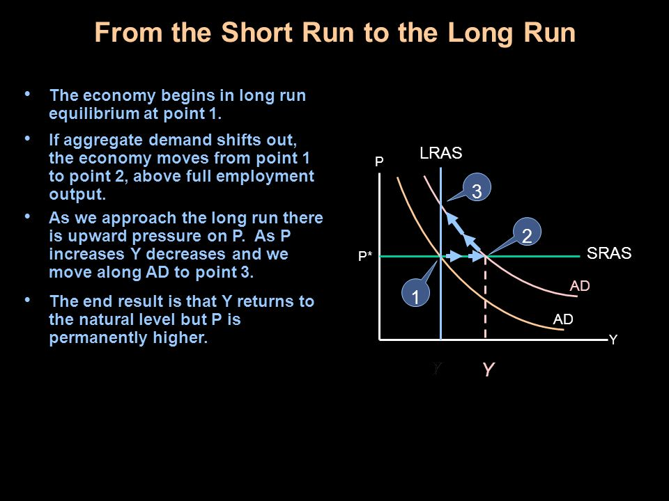 From the Short Run to the Long Run The economy begins in long run equilibrium at point 1. Y P SRAS AD P* Y LRAS 1 2 3 If aggregate demand shifts out,
