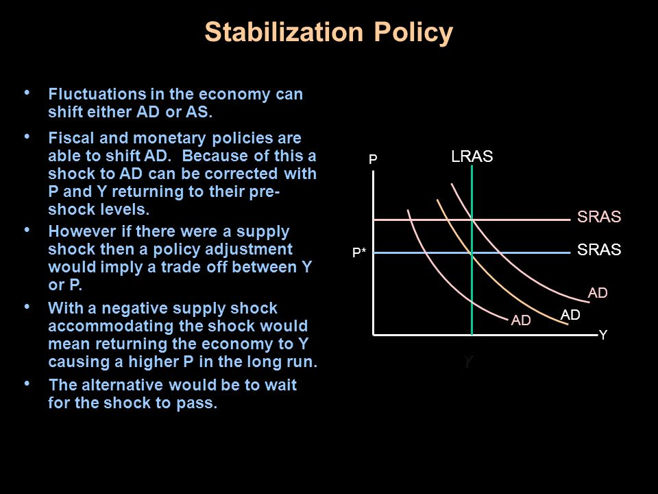 Stabilization Policy Fluctuations in the economy can shift either AD or AS. Y P SRAS AD P* LRAS AD SRAS Fiscal and monetary policies are able to shift