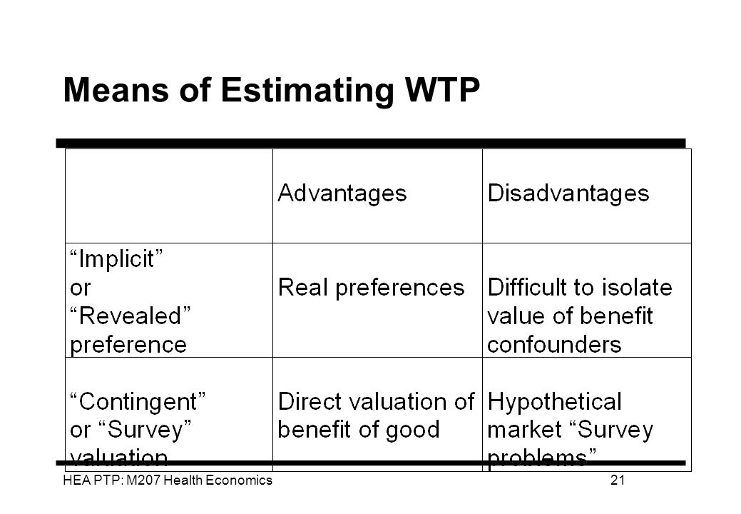 HEA PTP: M207 Health Economics21 Means of Estimating WTP