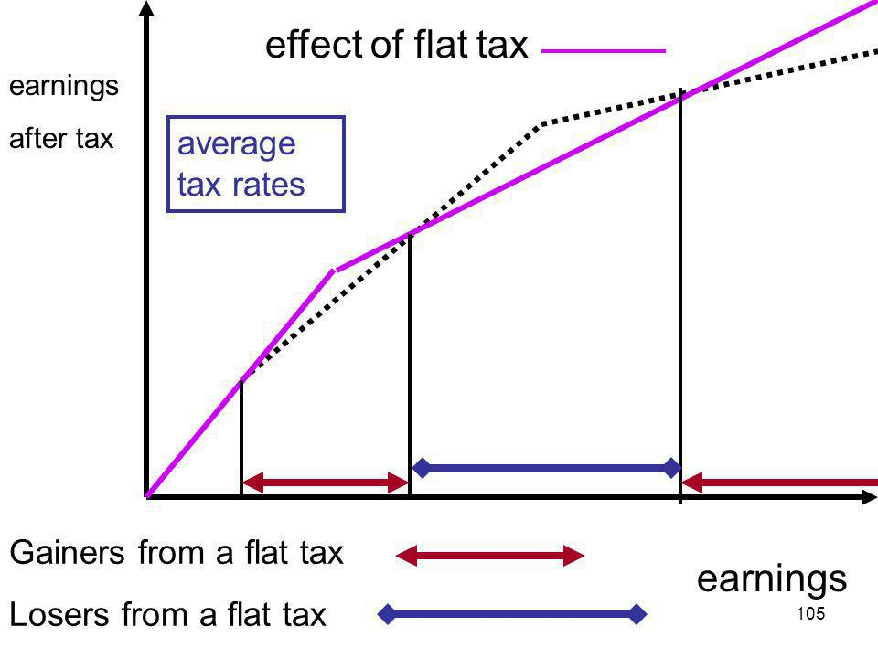 105 earnings effect of flat tax earnings after tax Gainers from a flat tax Losers from a flat tax average tax rates