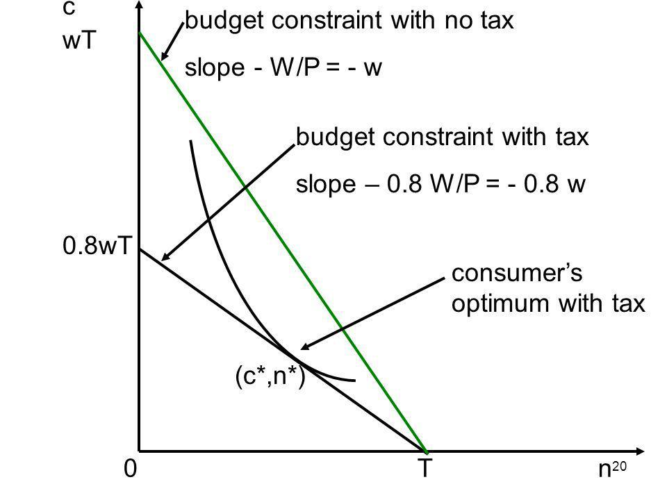 20 c wT 0.8wT 0 T n budget constraint with no tax slope - W/P = - w consumers optimum with tax budget constraint with tax slope – 0.8 W/P = - 0.8 w (c