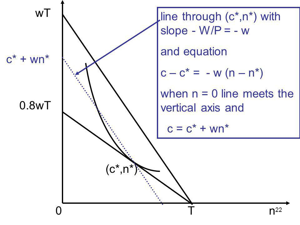 22 wT c* + wn* 0.8wT 0 T n (c*,n*) line through (c*,n*) with slope - W/P = - w and equation c – c* = - w (n – n*) when n = 0 line meets the vertical a