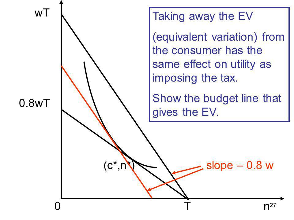 27 wT 0.8wT 0 T n (c*,n*) Taking away the EV (equivalent variation) from the consumer has the same effect on utility as imposing the tax. Show the bud